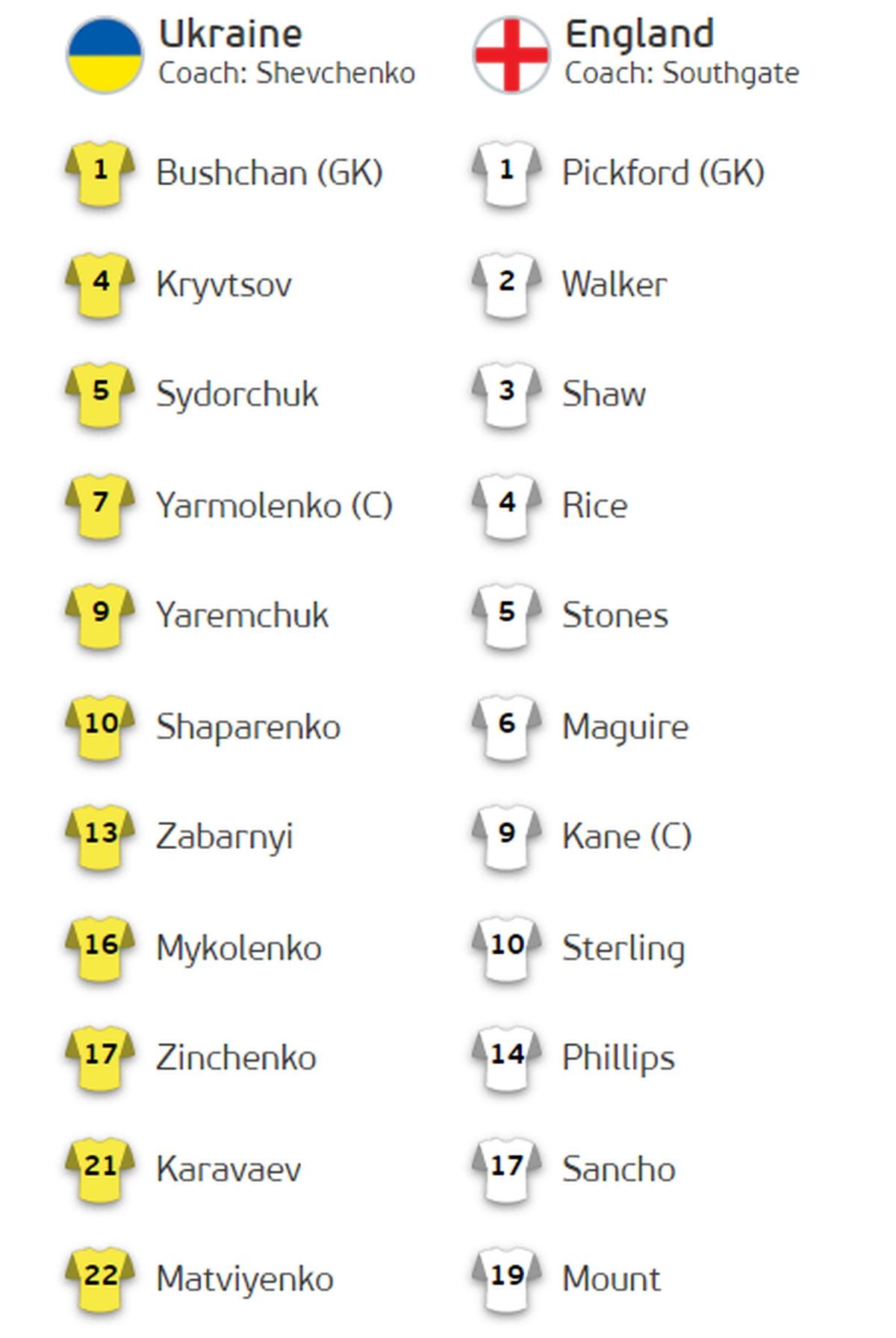 Украина – Англия, онлайн-трансляция четвертьфинала Евро-2020 - фото 2
