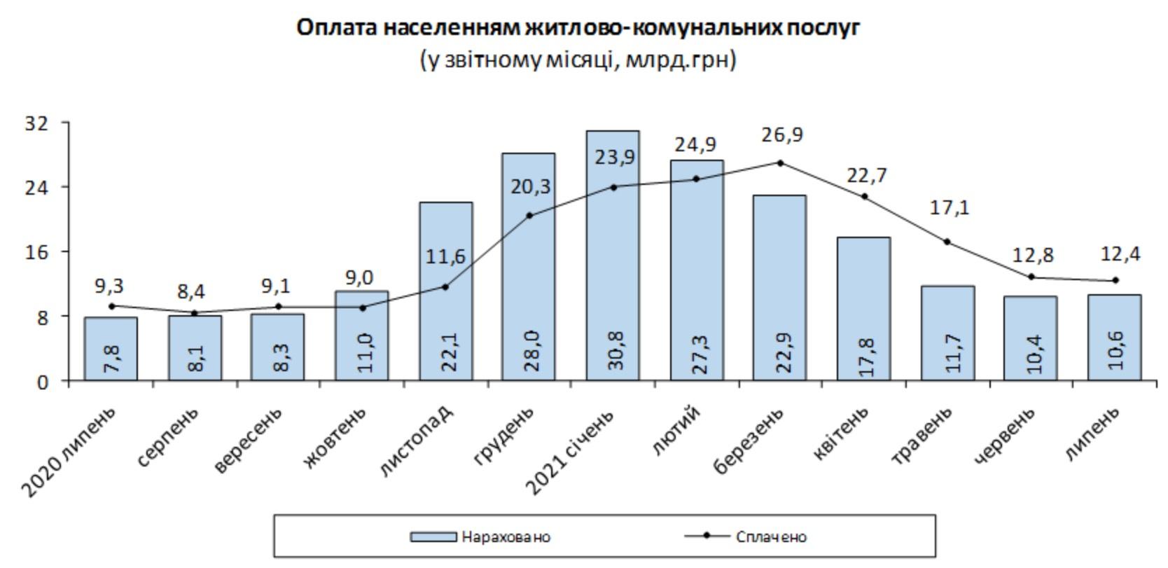 Тарифы на коммунальные услуги 2021 - Госстат обнародовал данные о росте - фото 1